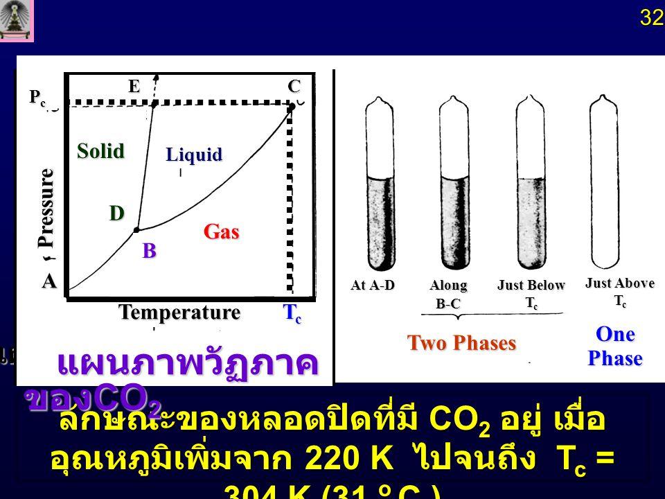 ลักษณะของหลอดปิดที่มี CO 2 อยู่ เมื่อ อุณหภูมิเพิ่มจาก 220 K ไปจนถึง T c = 304 K (31 o C ) แผนภาพวัฏภาคของ CO 2 Temperature Solid Liquid Gas TcTcTcTc