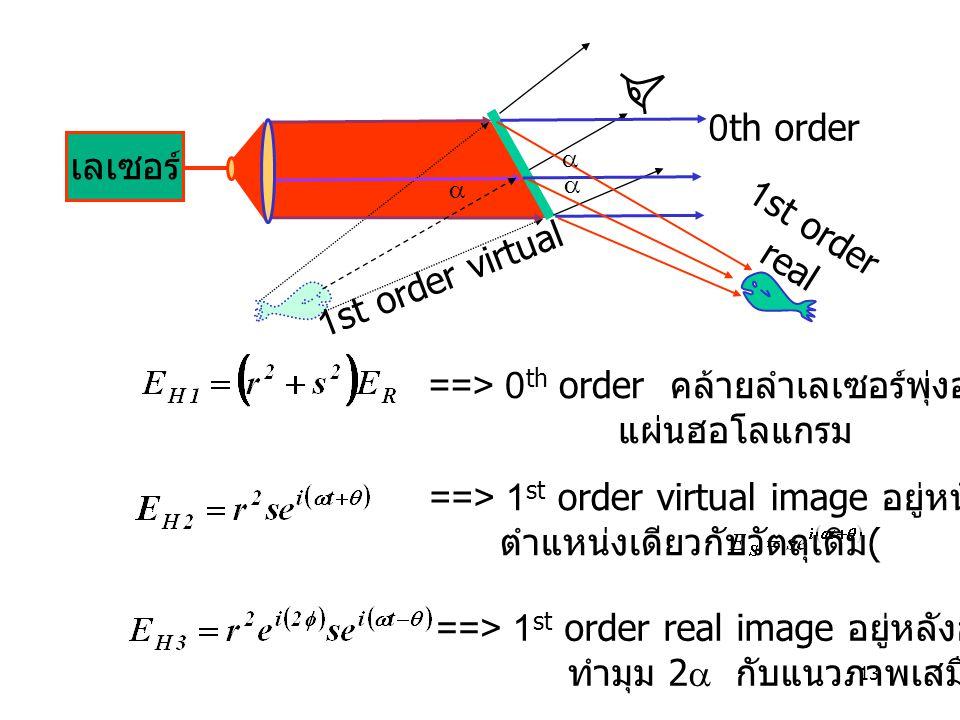 13 ==> 1 st order virtual image อยู่หน้าฮอโลแกรม ตำแหน่งเดียวกับวัตถุเดิม ( ) ==> 0 th order คล้ายลำเลเซอร์พุ่งออกจาก แผ่นฮอโลแกรม ==> 1 st order real