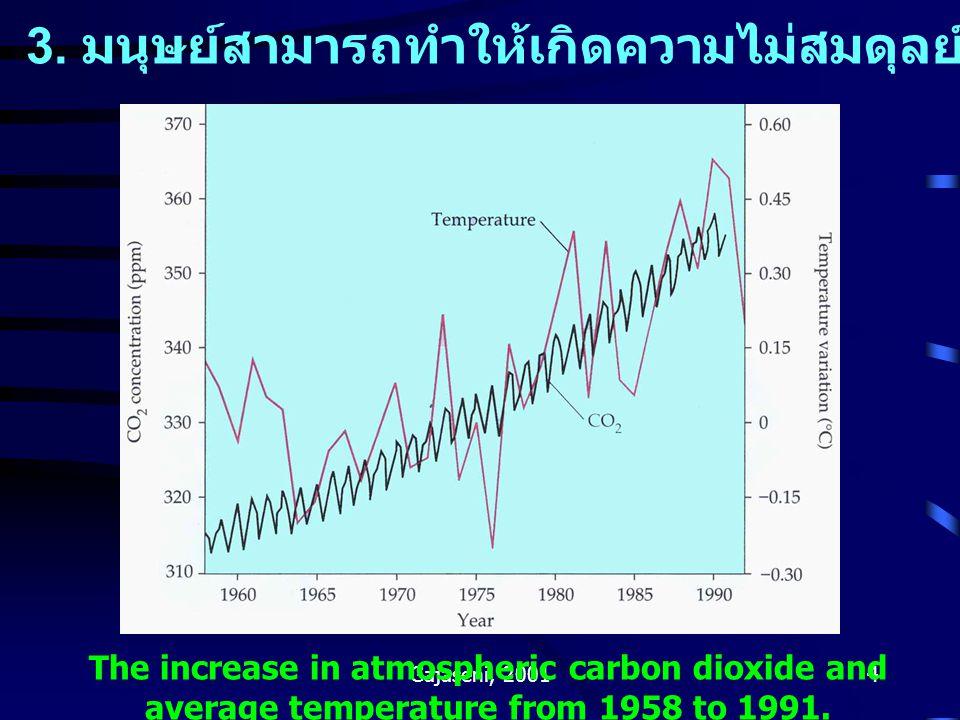 Gajaseni, 20014 3. มนุษย์สามารถทำให้เกิดความไม่สมดุลย์ของวงจรสสารในชีวาลัย The increase in atmospheric carbon dioxide and average temperature from 195