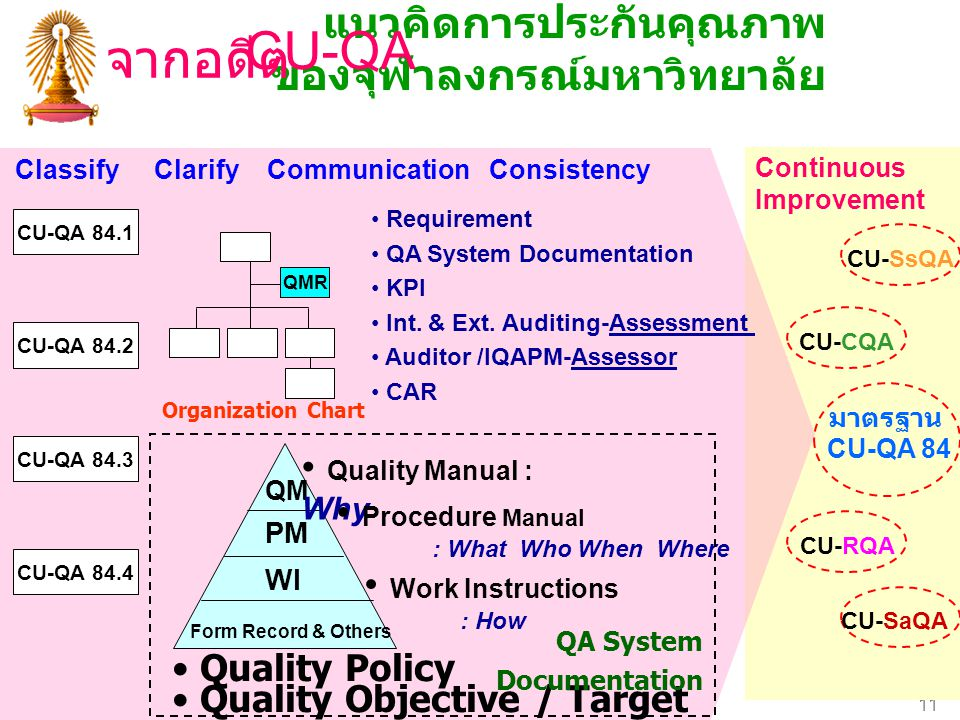 Chulalongkorn University 11 Continuous Improvement แนวคิดการประกันคุณภาพ ของจุฬาลงกรณ์มหาวิทยาลัย CU-CQA CU-RQA CU-SsQA CU-SaQA มาตรฐาน CU-QA 84 CU-QA