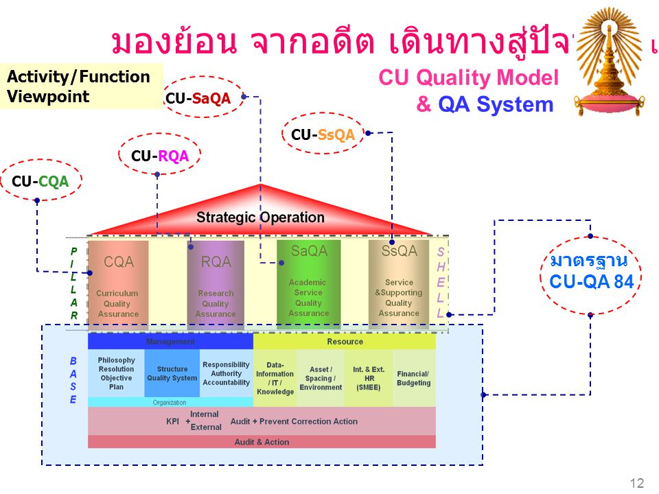 Chulalongkorn University 12 CU Quality Model & QA System มาตรฐาน CU-QA 84 CU-CQA CU-RQA CU-SsQA CU-SaQA มองย้อน จากอดีต เดินทางสู่ปัจจุบัน เพื่อก้าวสู