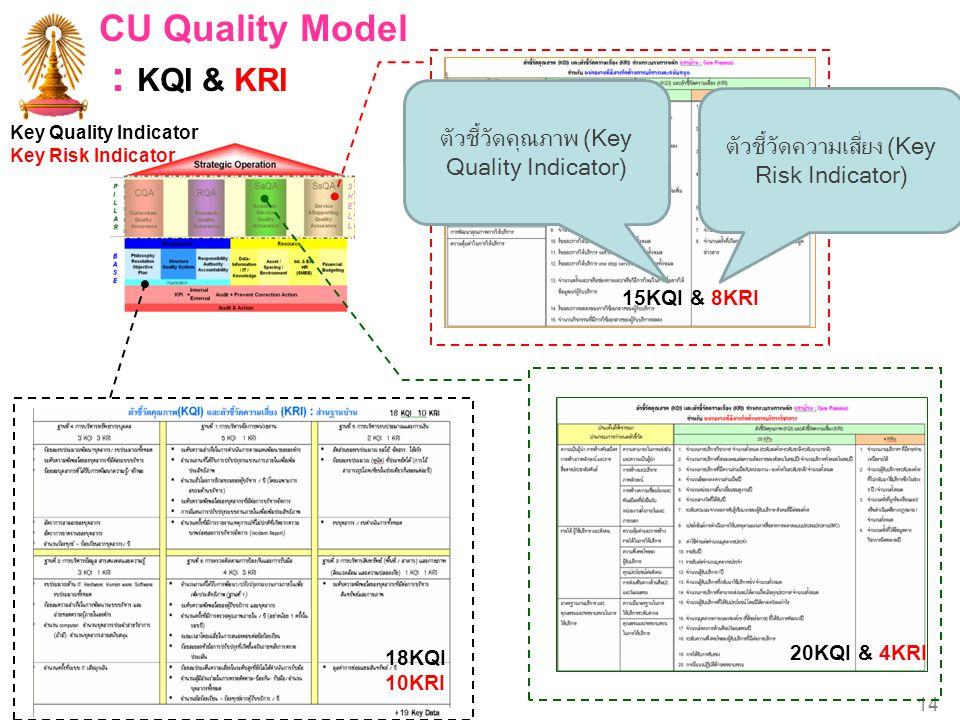Chulalongkorn University 14 CU Quality Model : KQI & KRI 15KQI & 8KRI 20KQI & 4KRI 18KQI 10KRI Key Quality Indicator Key Risk Indicator ตัวชี้วัดคุณภา