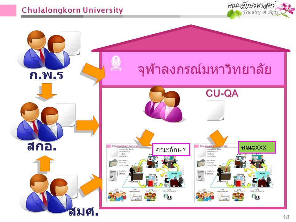 Chulalongkorn University 18 จุฬาลงกรณ์มหาวิทยาลัย ก.พ.ร.ก.พ.ร. สมศ. สกอ. CU-QA คณะอักษร คณะ xxx