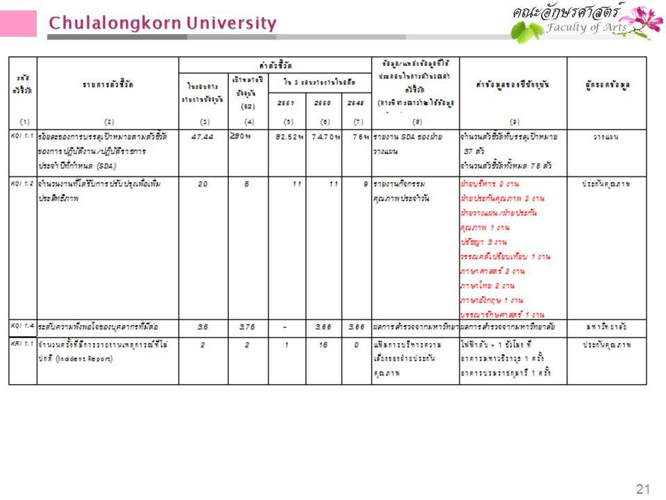 Chulalongkorn University 21
