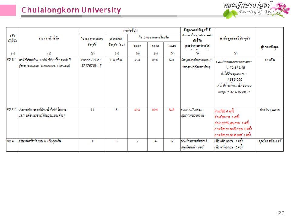 Chulalongkorn University 22