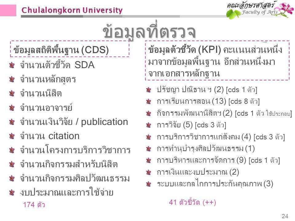 Chulalongkorn University ข้อมูลที่ตรวจ ข้อมูลสถิติพื้นฐาน (CDS) จำนวนตัวชี้วัด SDA จำนวนหลักสูตร จำนวนนิสิต จำนวนอาจารย์ จำนวนเงินวิจัย / publication