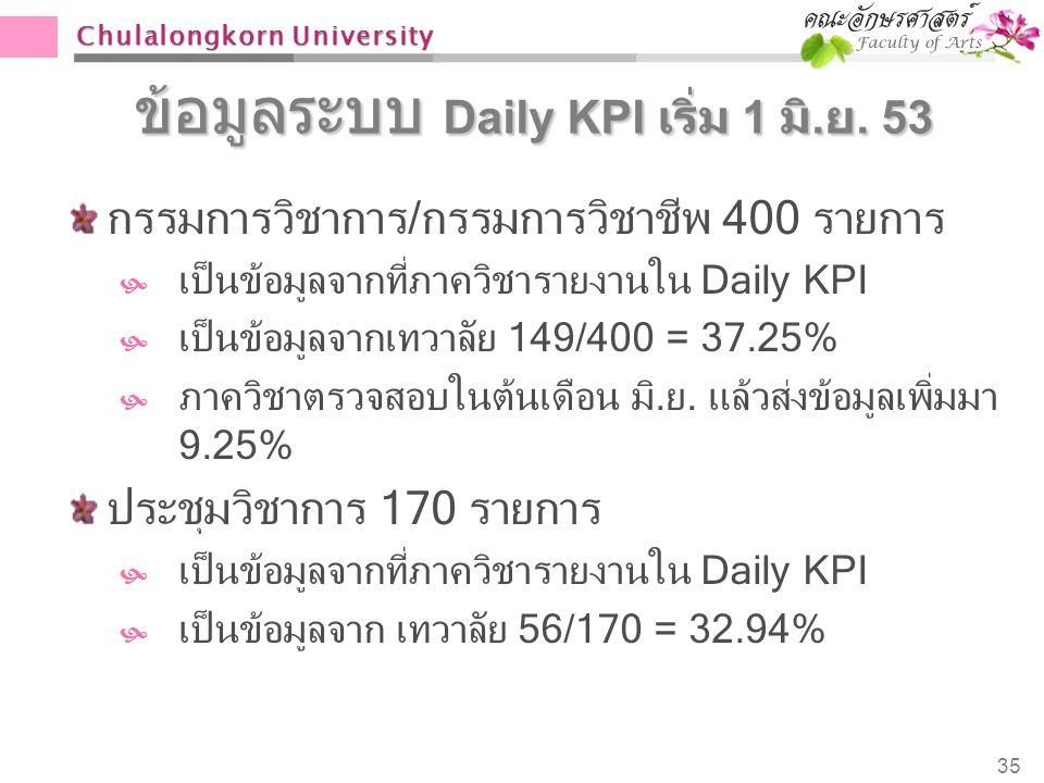 Chulalongkorn University ข้อมูลระบบ Daily KPI เริ่ม 1 มิ. ย. 53 กรรมการวิชาการ/กรรมการวิชาชีพ 400 รายการ  เป็นข้อมูลจากที่ภาควิชารายงานใน Daily KPI 
