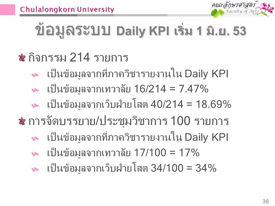 Chulalongkorn University ข้อมูลระบบ Daily KPI เริ่ม 1 มิ. ย. 53 กิจกรรม 214 รายการ  เป็นข้อมูลจากที่ภาควิชารายงานใน Daily KPI  เป็นข้อมูลจากเทวาลัย