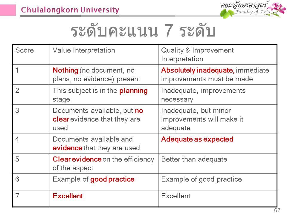 Chulalongkorn University 67 ระดับคะแนน 7 ระดับ ScoreValue InterpretationQuality & Improvement Interpretation 1Nothing (no document, no plans, no evide