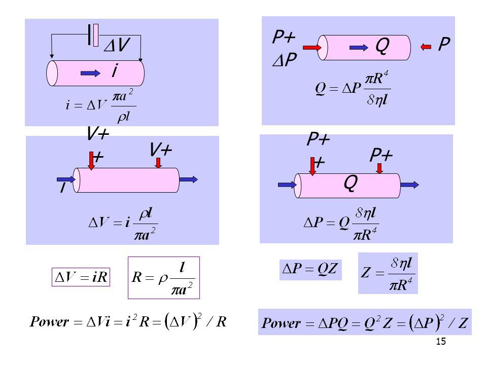 15 VV i V+ V+ + i P P+  P Q P+ P+ + Q