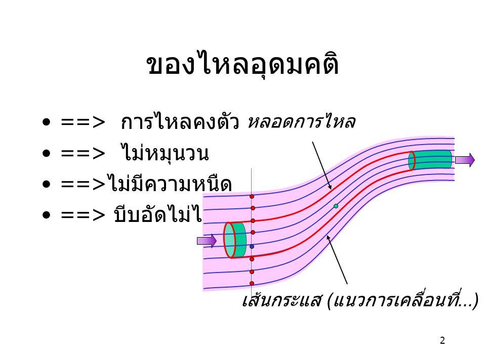 2 ของไหลอุดมคติ ==> การไหลคงตัว ==> ไม่หมุนวน ==> ไม่มีความหนืด ==> บีบอัดไม่ได้ หลอดการไหล เส้นกระแส ( แนวการเคลื่อนที่...)