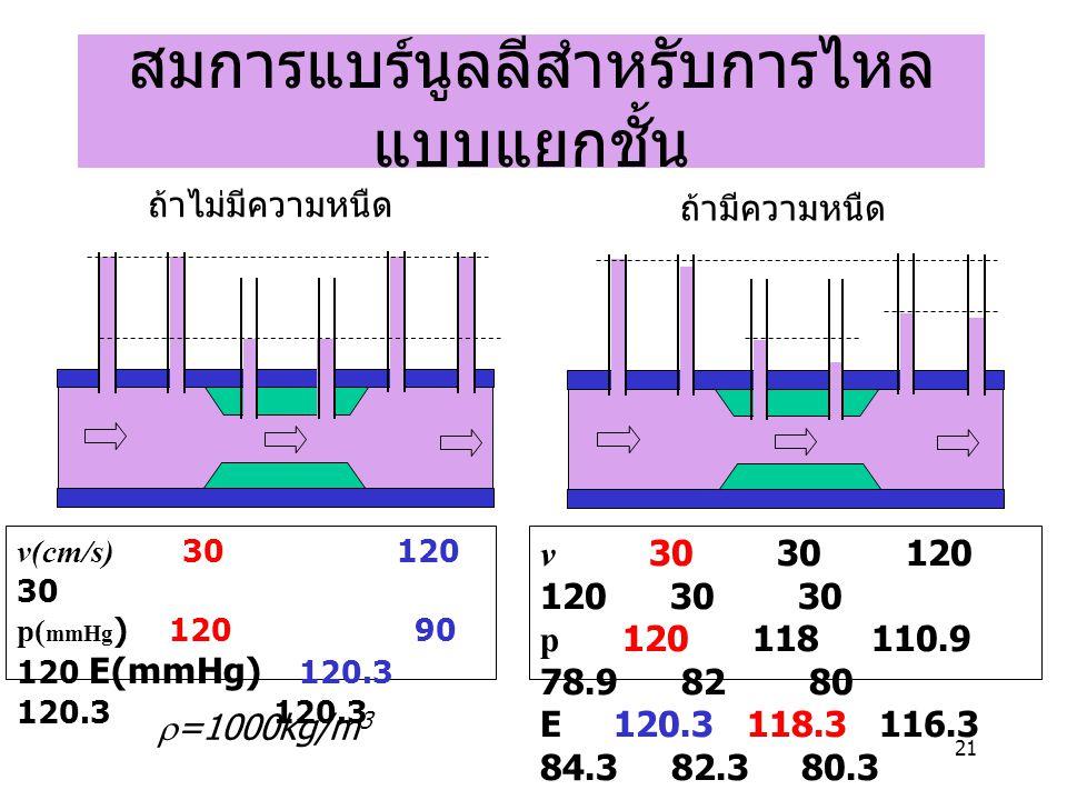 21 สมการแบร์นูลลีสำหรับการไหล แบบแยกชั้น v 30 30 120 120 30 30 p 120 118 110.9 78.9 82 80 E 120.3 118.3 116.3 84.3 82.3 80.3 v(cm/s) 30 120 30 p( mmHg