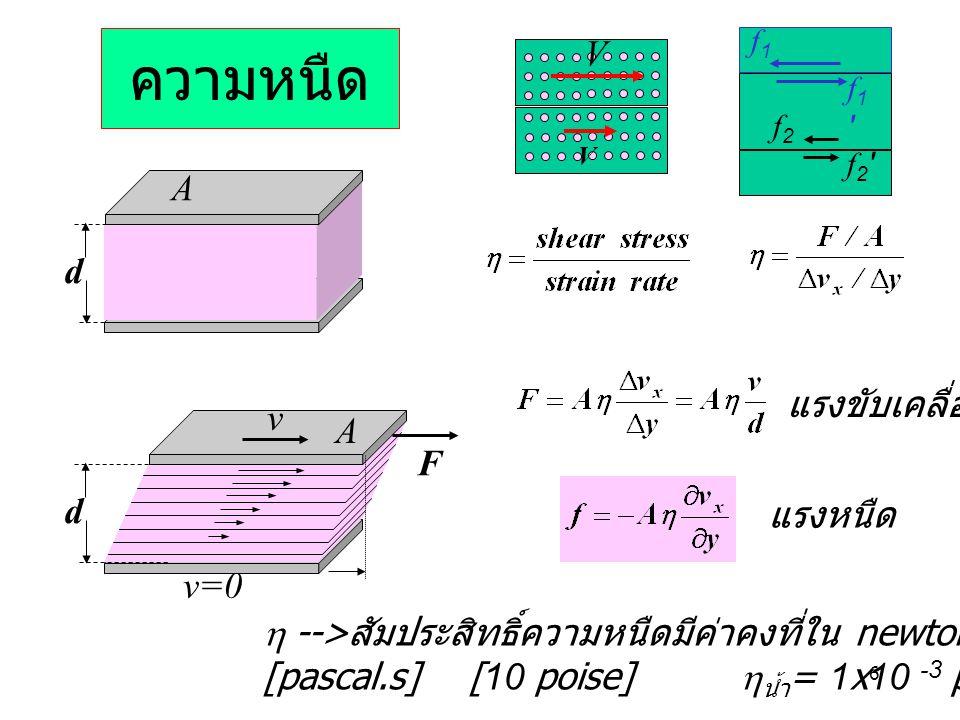 6 ความหนืด d F v A v=0 d A แรงหนืด f1f1 f1'f1' แรงขับเคลื่อน V V  --> สัมประสิทธิ์ความหนืดมีค่าคงที่ใน newtonian fluid [pascal.s] [10 poise]  น้ำ =