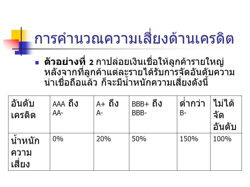 การคำนวณความเสี่ยงด้านเครดิต อันดับ เครดิต AAA ถึง AA- A+ ถึง A- BBB+ ถึง BBB- ต่ำกว่า B- ไม่ได้ จัด อันดับ น้ำหนัก ความ เสี่ยง 0%0%20%20%50%50%150%10