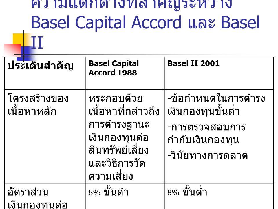 ประเด็นสำคัญ Basel Capital Accord 1988 Basel II 2001 การคำนวณ สินทรัพย์เสี่ยง เน้นไปที่การ พิจารณา Credit risk และ Market risk ( ปรับปรูงเพิ่ม ในปี 1996) ปรับปรุงวิธีการวัด Credit risk โดยแบ่งเป็น 3 รูปแบบพร้อมทั้งเพิ่ม การวัด Operational risk ขึ้น โดยแบ่งเป็น 3 รูปแบบ เช่นกัน ความแตกต่างที่สำคัญระหว่าง Basel Capital Accord และ Basel II