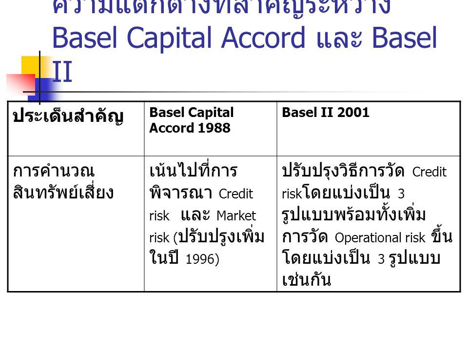ประเด็น สำคัญ Basel Capital Accord 1988 Basel II 2001 วิธีการวัด Credit risk ใช้วิธีการถ่วง น้ำหนักความเสี่ยง ตามประเภท สินทรัพย์ในงบดุล และกำหนดค่า แปลงสภาพสำหรับ สินทรัพย์นอกงบดุล โดยไม่พิจารณาถึง ความเสี่ยงของ ลูกค้า หรือคู่ ธุรกรรมแต่ละรายที่ ต่างกัน ปรับปรุงวิธีการวัดความ เสี่ยงเครดิตให้สามารถ สะท้อนความเสี่ยง เครดิตของลูกค้าแต่ละ ประเภท แต่ละรายที่ดี ขึ้นโดยมีวิธีการวัด 3 แบบ คือ 1 Standardised Apporoach 2 Foundation Internal ratings-based (IRB) 3 Advanced IRB Appoach ความแตกต่างที่สำคัญระหว่าง Basel Capital Accord และ Basel II