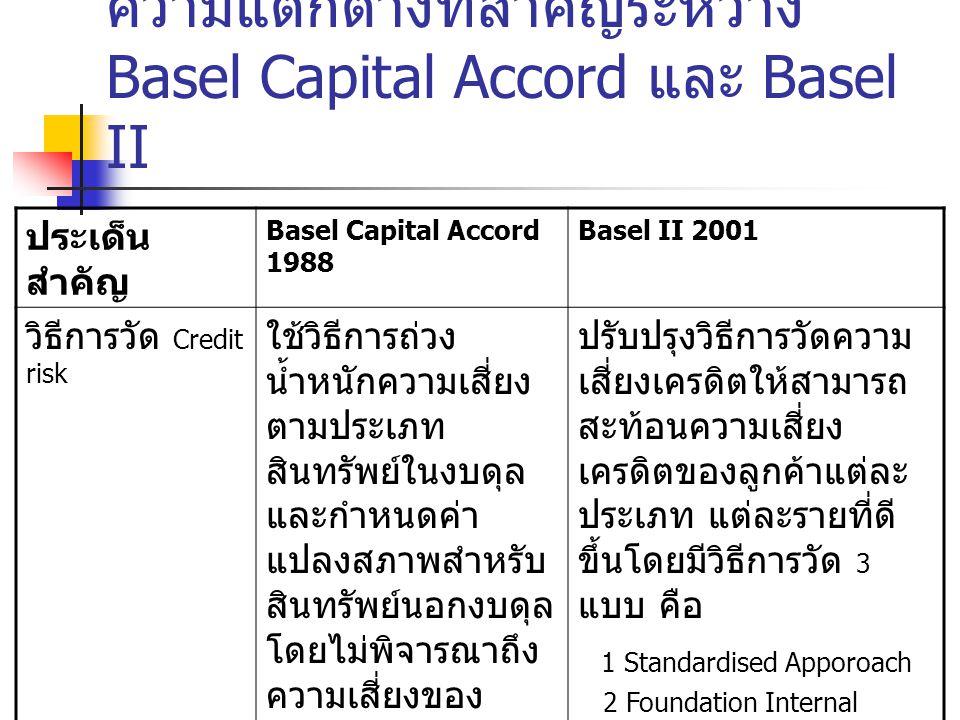 Capital Accord สูตรการคำนวณอัตรา เงินกองทุนต่อสินทรัพย์ เสียงโดยอัตรา เงินกองทุนต่อสินทรัพย์ เสี่ยงจะเท่ากับ ( ไม่ต่ำ กว่า 8%) วิธีการประเมิน ความเสี่ยง Basel Capital Accord 1988 ( ธนาคาร แห่งประเทศ ไทยใช้ใน ปัจจุบัน ) เงินกองทุนทั้งหมด / Credit risk ความเสี่ยงเครดิต : คำนวณจาก น้ำหนักความเสี่ยง และค่าแปลง สภาพที่ BIS กำหนดไว้แยก ตามประเภท สินทรัพย์