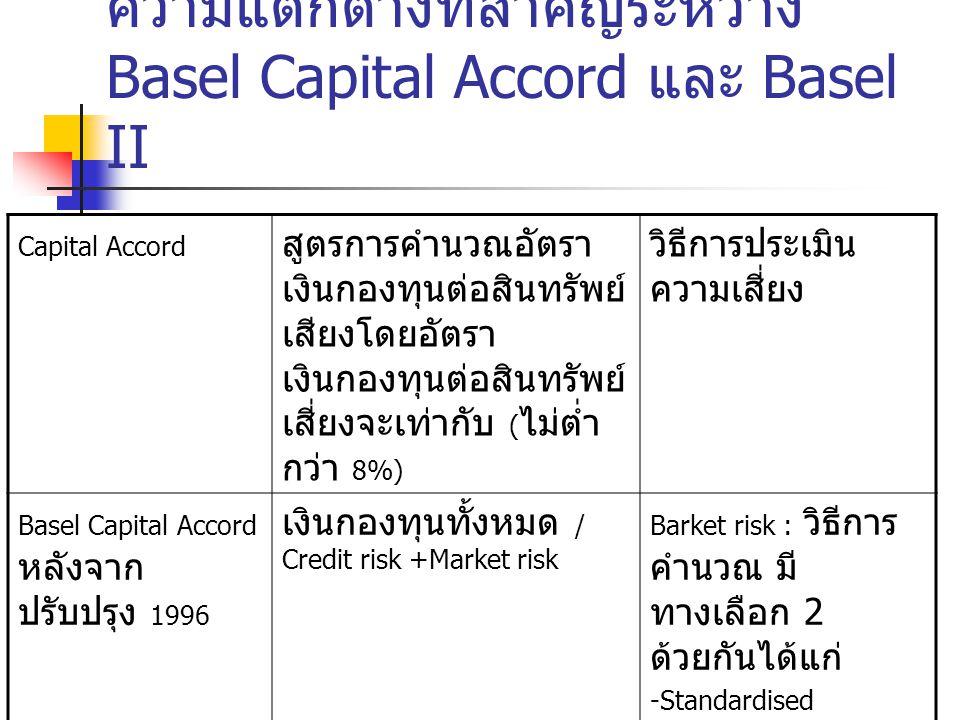 Capital Accord สูตรการคำนวณอัตรา เงินกองทุนต่อสินทรัพย์ เสียงโดยอัตรา เงินกองทุนต่อสินทรัพย์ เสี่ยงจะเท่ากับ ( ไม่ต่ำ กว่า 8%) วิธีการประเมิน ความเสี่ยง Basel II ( New Capital Accord ) เงินกองทุนทั้งหมด / Credit risk +Market+Operational risk Operational มี 3 วิธี ในการประเมิน ได้แก่ -Basic Indicator Appoach -Standardised Appoach -Advances Measurement Approaches (AMA) ความแตกต่างที่สำคัญระหว่าง Basel Capital Accord และ Basel II