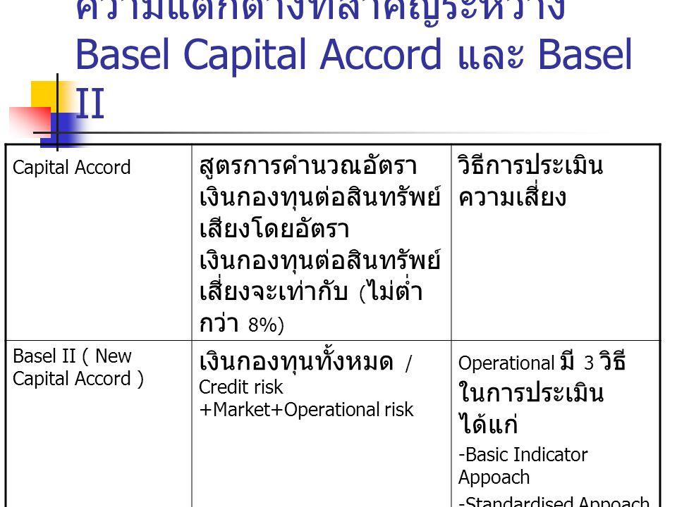 Capital Accord สูตรการคำนวณอัตรา เงินกองทุนต่อสินทรัพย์ เสียงโดยอัตรา เงินกองทุนต่อสินทรัพย์ เสี่ยงจะเท่ากับ ( ไม่ต่ำ กว่า 8%) วิธีการประเมิน ความเสี่