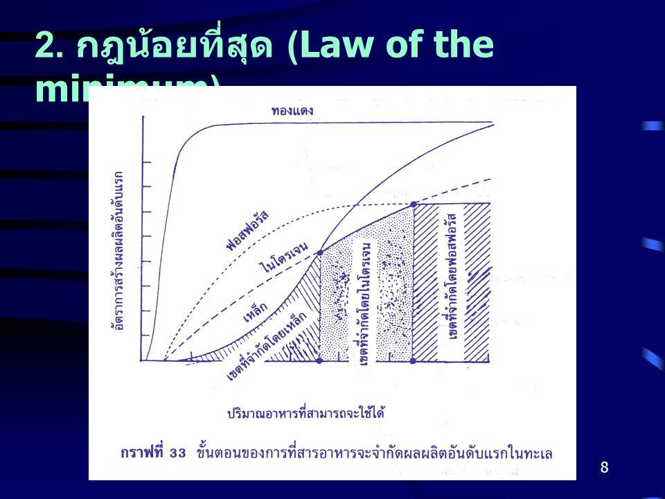 Gajaseni, 20019 3. ปฏิสัมพันระหว่างสิ่งมีชีวิตนั้น กับ สิ่งมีชีวิตอื่น ๆ