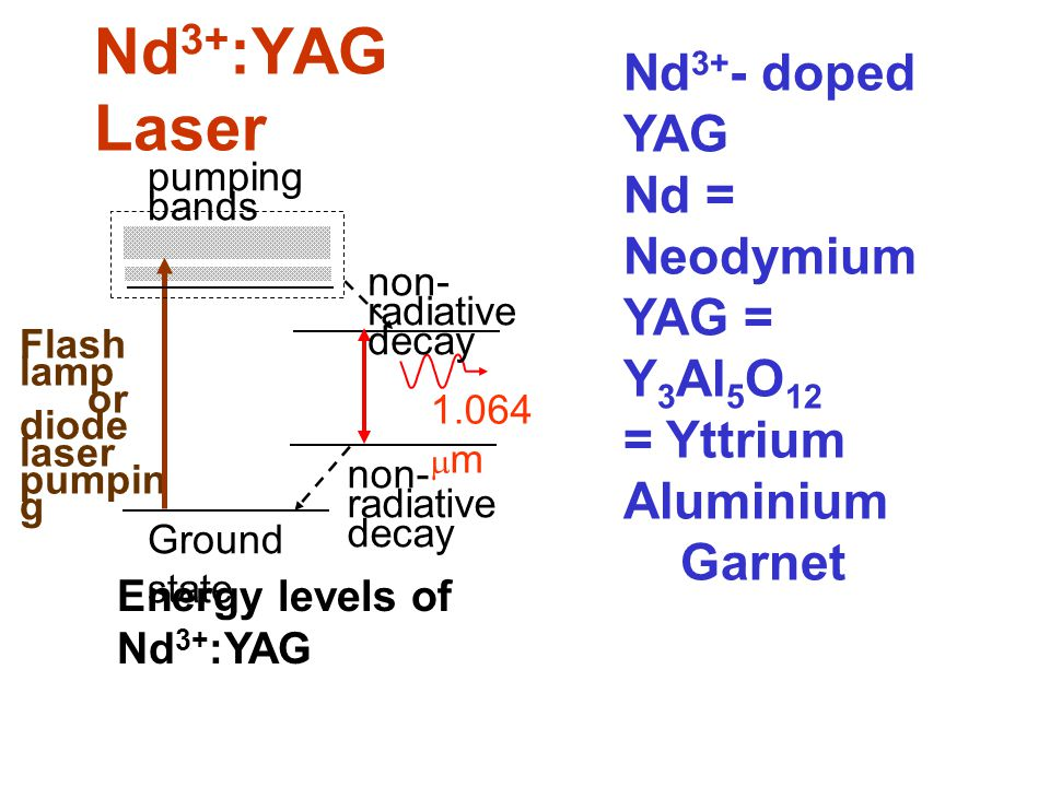 Nd 3+ :YAG Laser Flash lamp or diode laser pumpin g Ground state Energy levels of Nd 3+ :YAG non- radiative decay 1.064  m non- radiative decay pumpi