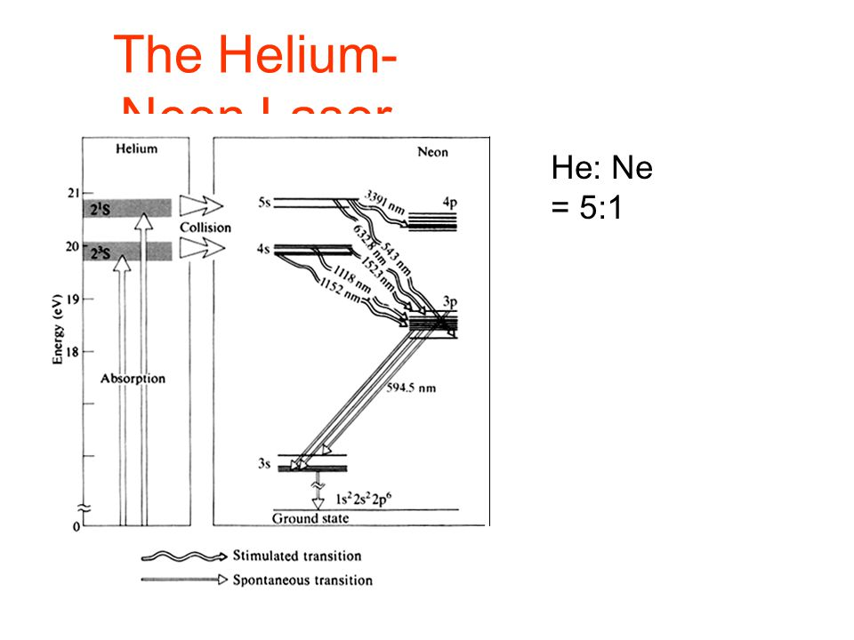 The Helium- Neon Laser He: Ne = 5:1