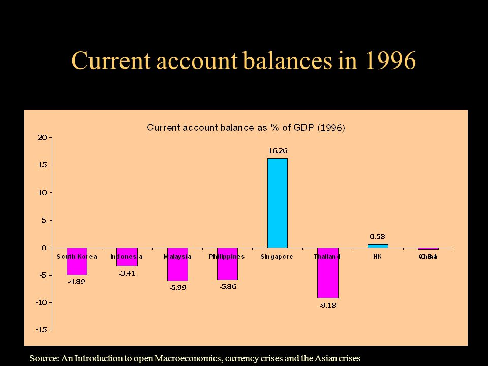 Current account balances in 1996 Source: An Introduction to open Macroeconomics, currency crises and the Asian crises