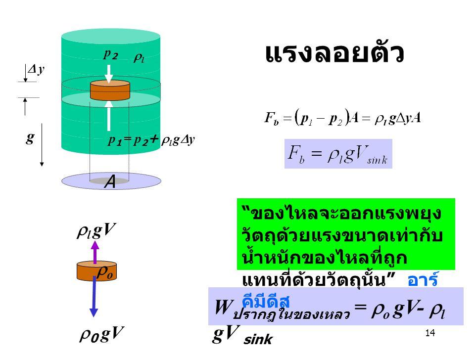 """14 แรงลอยตัว /ฤ/ฤ g A p2p2 p 1 = p 2 +  l g  y  y ll  0 gV  l gV oo W ปรากฎในของเหลว =  o gV-  l gV sink """" ของไหลจะออกแรงพยุง วัตถุด้วยแรง"""
