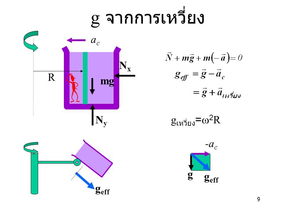 9 g จากการเหวี่ยง mg NyNy NxNx acac -a c g g eff g เหวี่ยง =  2 R g eff R