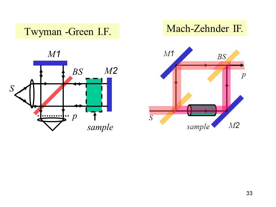 33 S p BS sample M2 M1 Twyman -Green I.F. S p BS sample M1 M2 Mach-Zehnder IF.
