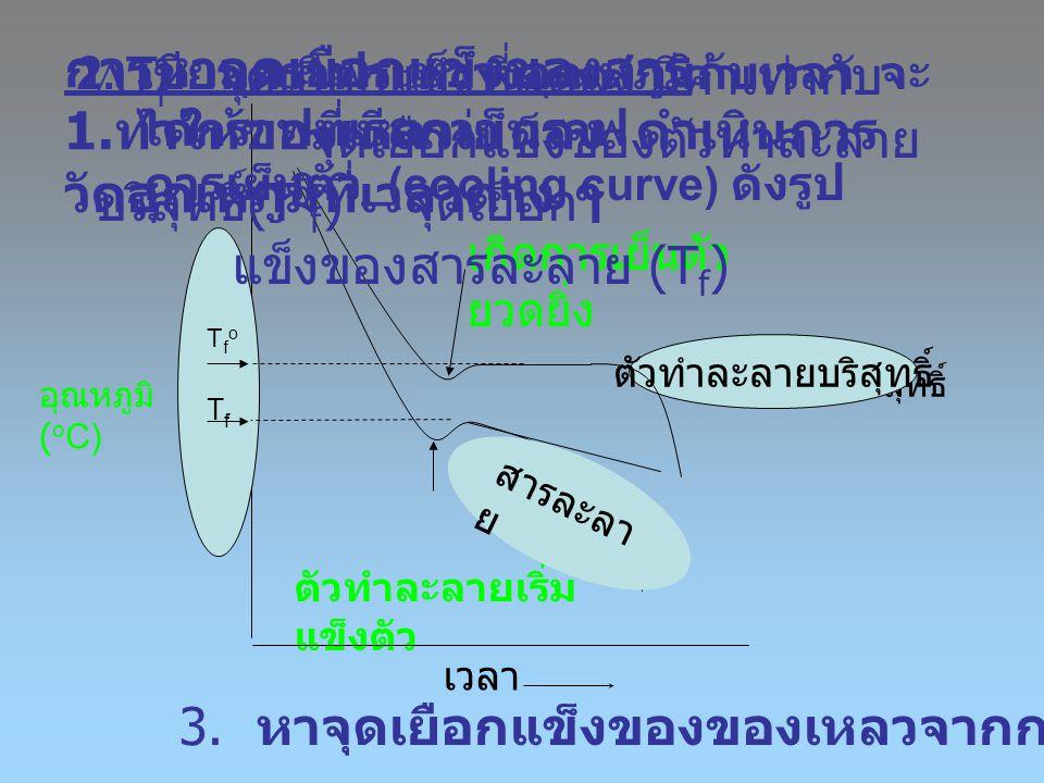 อุณหภูมิ ( o C) ตัวทำละลายบริสุทธิ์ เวลา ตัวทำละลายบริสุทธิ์ ตัวทำละลายเริ่ม แข็งตัว TfoTfo เกิดการเย็นตัว ยวดยิ่ง TfTf สารละลา ย การหาจุดเยือกแข็งของ