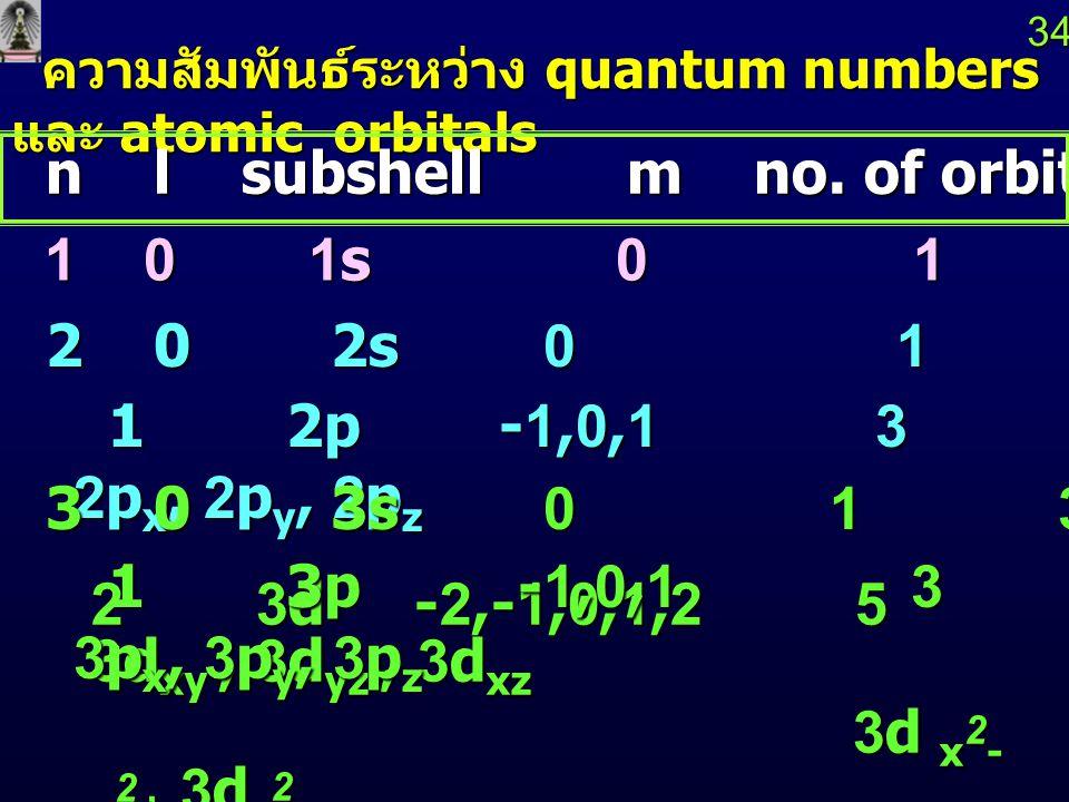 33 d orbitals 3d x 2 - y 2 3d z 2 3d xy 3d xz 3d yz