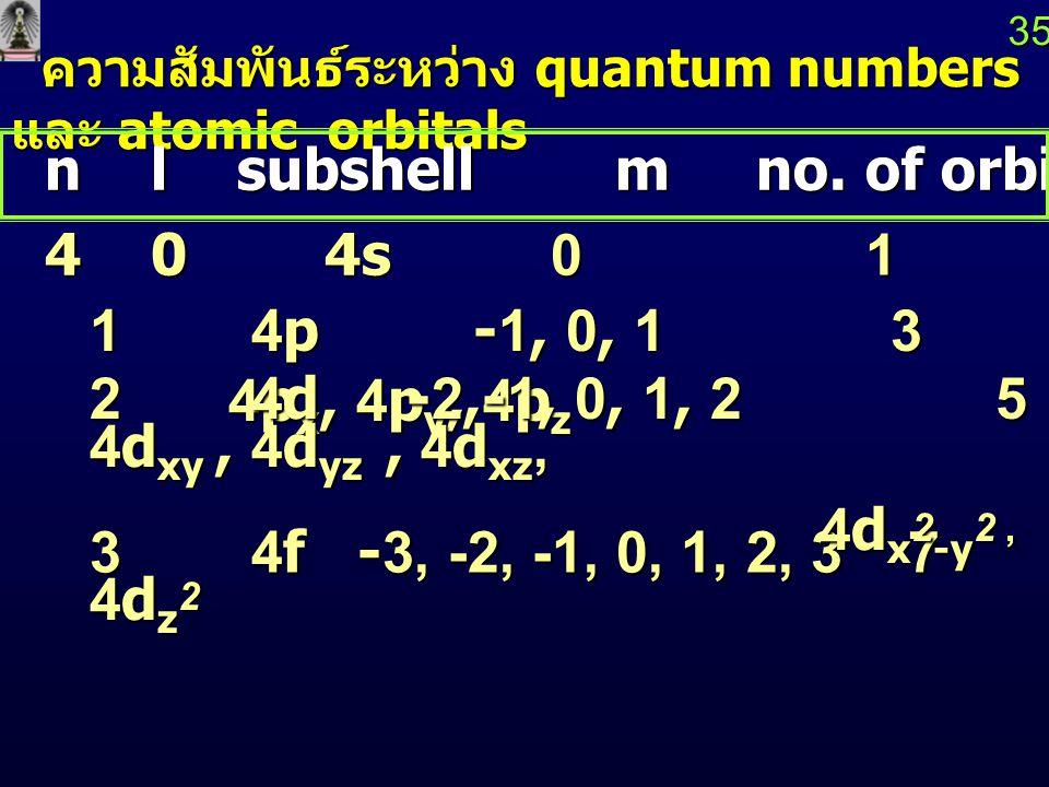 34 ความสัมพันธ์ระหว่าง quantum numbers และ atomic orbitals ความสัมพันธ์ระหว่าง quantum numbers และ atomic orbitals 2 3d -2,-1,0,1,2 5 3d xy, 3d yz, 3d xz 3d x 2 - y 2, 3d z 2 3d x 2 - y 2, 3d z 2 n l subshell m no.