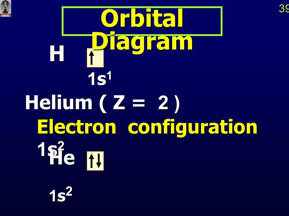 38โครงแบบอิเล็กตรอน ELECTRON CONFIGURATION ใช้แสดงการกระจายของ e - ใน atomic orbitals ต่างๆ ใช้แสดงการกระจายของ e - ใน atomic orbitals ต่างๆ Hydrogen ( Z = 1) Hydrogen ( Z = 1) Electron Configuration Electron Configuration 1s 1 1s 1 n n n n l จำนวน e - ในออร์บิทัล