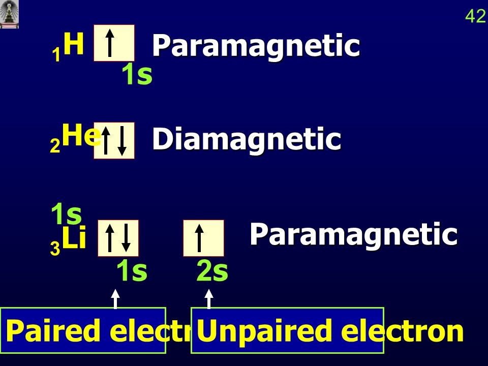 3 Li 1s2s 42 1 H 1sParamagnetic Paramagnetic Paired electronUnpaired electron Diamagnetic 2 He 1s