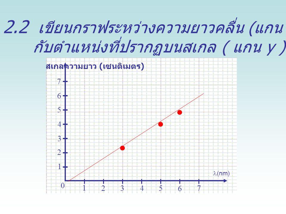 2.2 เขียนกราฟระหว่างความยาวคลื่น ( แกน x ) กับตำแหน่งที่ปรากฏบนสเกล ( แกน y ) ในสเปกโทรสโกป ม่วง 436 nm เขียว 546 nm เหลือง 580 nm สเกลความยาว ( เซนติเมตร ) 1 2345 6 7 1 2 3 4 5 6 7 0 (nm)