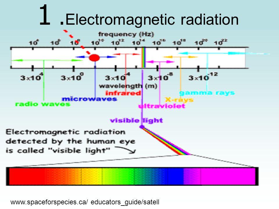 www.spaceforspecies.ca/ educators_guide/satell 1. Electromagnetic radiation