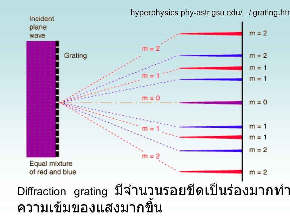 Diffraction grating มีจำนวนรอยขีดเป็นร่องมากทำให้ ความเข้มของแสงมากขึ้น hyperphysics.phy-astr.gsu.edu/.../ grating.html