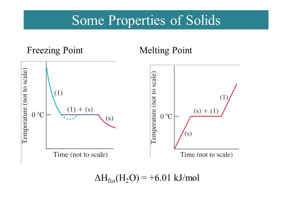 Some Properties of Solids Freezing Point ΔH fus (H 2 O) = +6.01 kJ/mol Melting Point