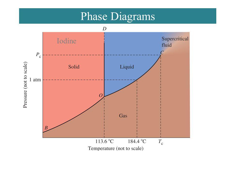 Phase Diagrams Iodine