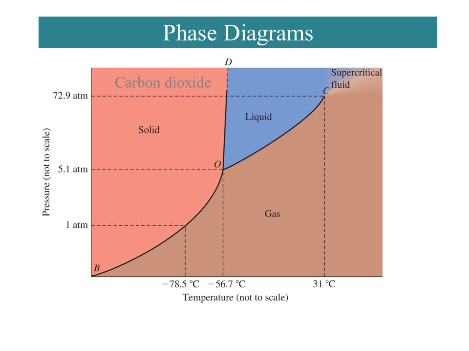 Phase Diagrams Carbon dioxide