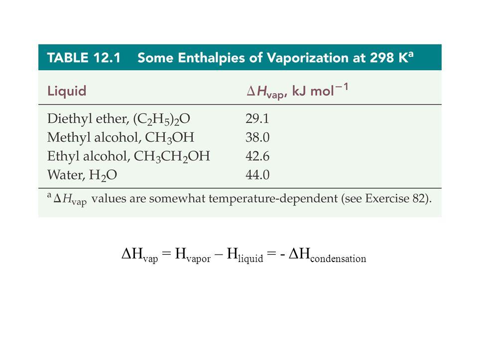 ΔH vap = H vapor – H liquid = - ΔH condensation