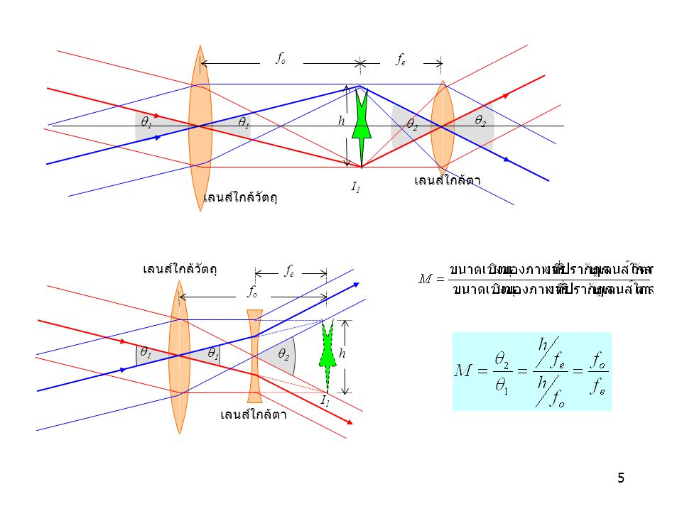 66 Eyepieces Huygenian: เป็นเลนส์ประกอบคู่ของเลนส์นูนแกมระนาบที่หันผิวระนาบออกหา ตา ช่วยแก้ความคลาดสีและลดโคมา ไม่สะดวกที่จะใช้กับ reticle เนื่องจากระนาบภาพ (image plane ) อยู่ระหว่างเลนส์ ใช้กับกล้องราคาถูก Ramsden: เป็นเลนส์ประกอบคู่ของเลนส์นูนแกมระนาบที่หันผิวระนาบออกจาก กันและกัน แก้ความคลาดสีได้ไม่ดีนักเนื่องจากระนาบภาพอยู่นอกชุดเลนส์ แต่ ใช้กับ reticle ได้สะดวก ถ้ามีฝุ่นเกาะเลนส์จะรบกวนการมอง Kellner: ปรับปรุงจาก Ramsden โดยใช้เลนส์ achromat เพื่อแก้ความคลาดสี ให้ ภาพที่คมชัดและสว่างสำหรับกำลังขยายปานกลางและต่ำแต่ ที่กำลังขยายสูงจะมี ระยะ eye-relief ที่สั้น Orthoscopic: มีเลนส์ สามชิ้นปรับปรุงจากแบบ Kellner field ให้มีระยะ eye-relief ที่ยาวขึ้น