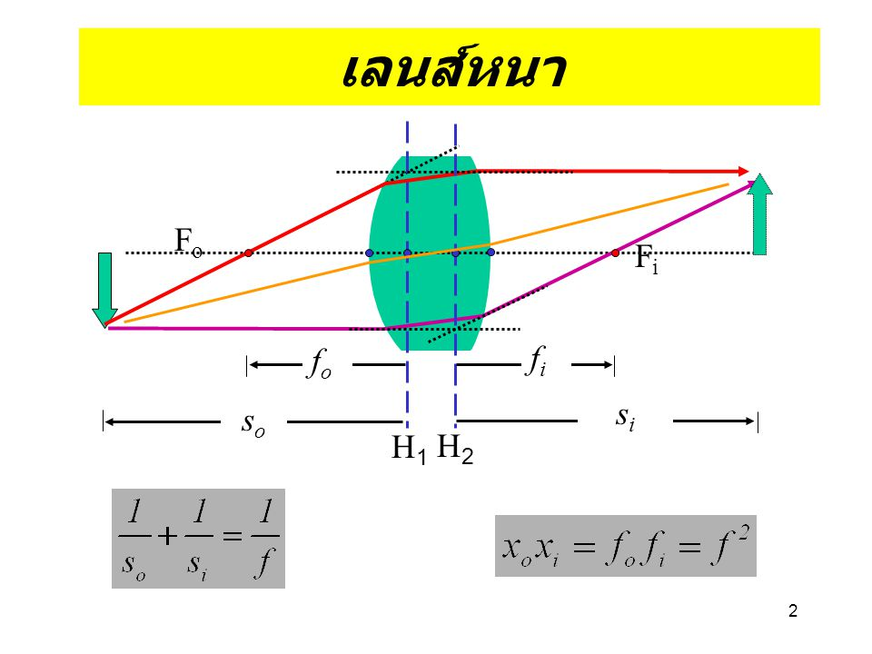3 Cardinal points H 1, H 2 -->primary/secondary principle point V 1,V 2 -->Front/Rear Vortex F 1,F 2 -->Front/Rear Focus