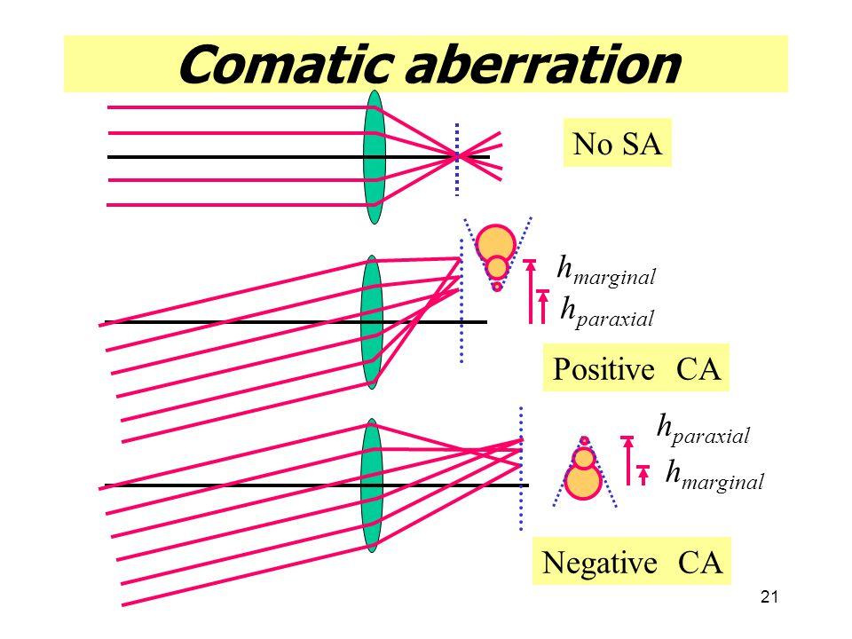 21 Comatic aberration h paraxial h marginal h paraxial h marginal No SA Positive CA Negative CA