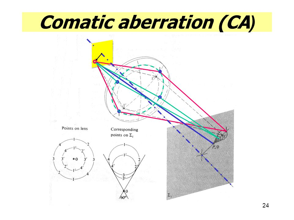 24 Comatic aberration (CA)