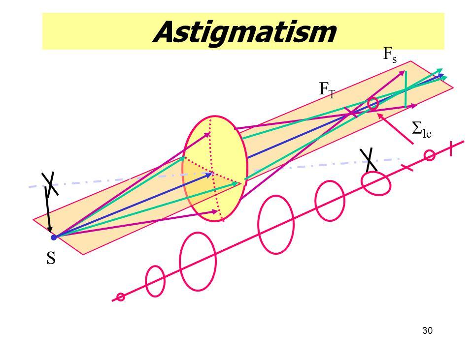 30 Astigmatism FTFT FsFs S  lc