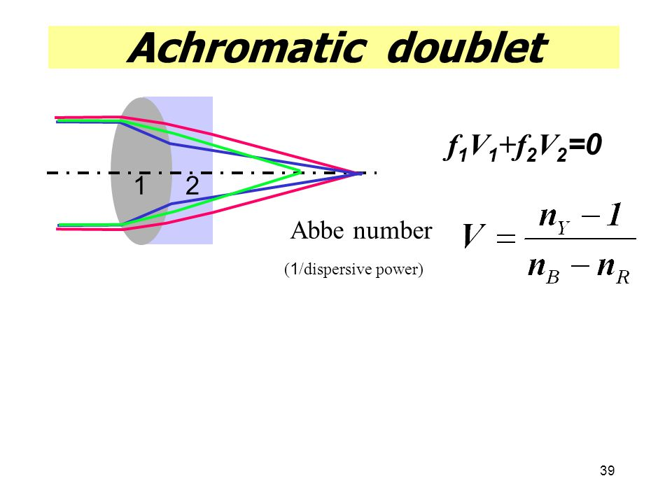 39 Achromatic doublet Abbe number f 1 V 1 +f 2 V 2 =0 12 (1/dispersive power)