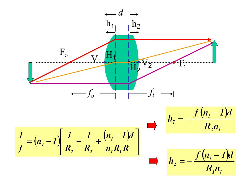 45 Separated achromatic doublet 1 2 d n y ~(n B +n R )/2 Using Fraunhofer lines