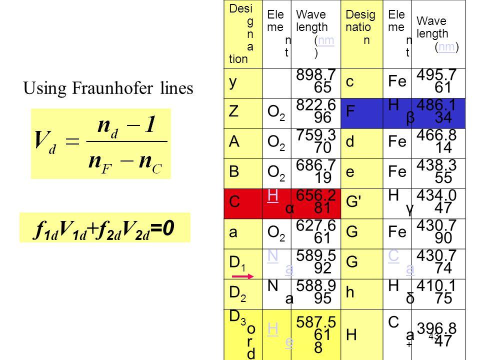 43 Desi g n a tion Ele me n t Wave length (nm )nm Desig natio n Ele me n t Wave length (nm)nm yO2O2 898.7 65 cFe 495.7 61 ZO2O2 822.6 96 F HβHβ 486.1